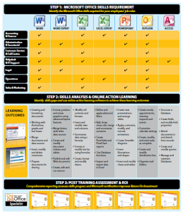 Microsoft MOS Skill Sheet